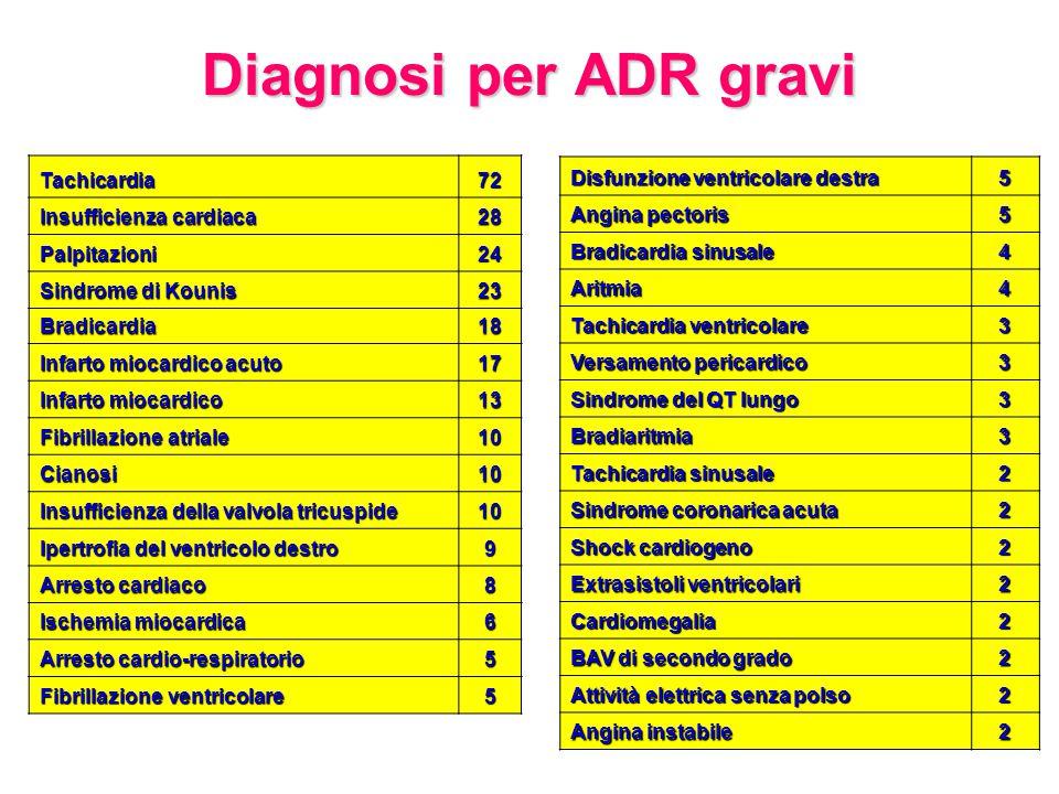 Diagnosi per ADR gravi Tachicardia 72 Insufficienza cardiaca 28
