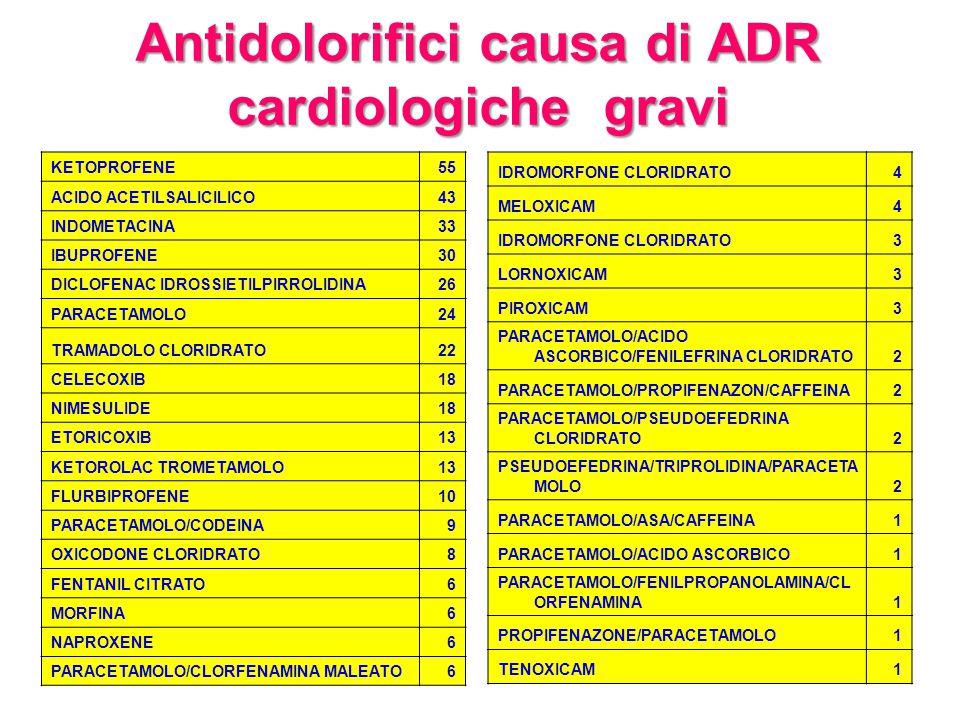 Antidolorifici causa di ADR cardiologiche gravi