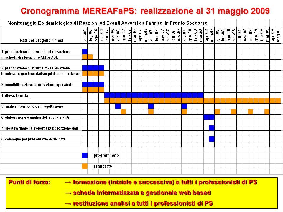 Cronogramma MEREAFaPS: realizzazione al 31 maggio 2009