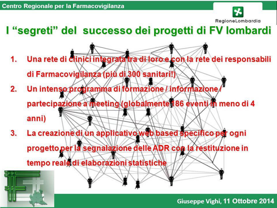I segreti del successo dei progetti di FV lombardi