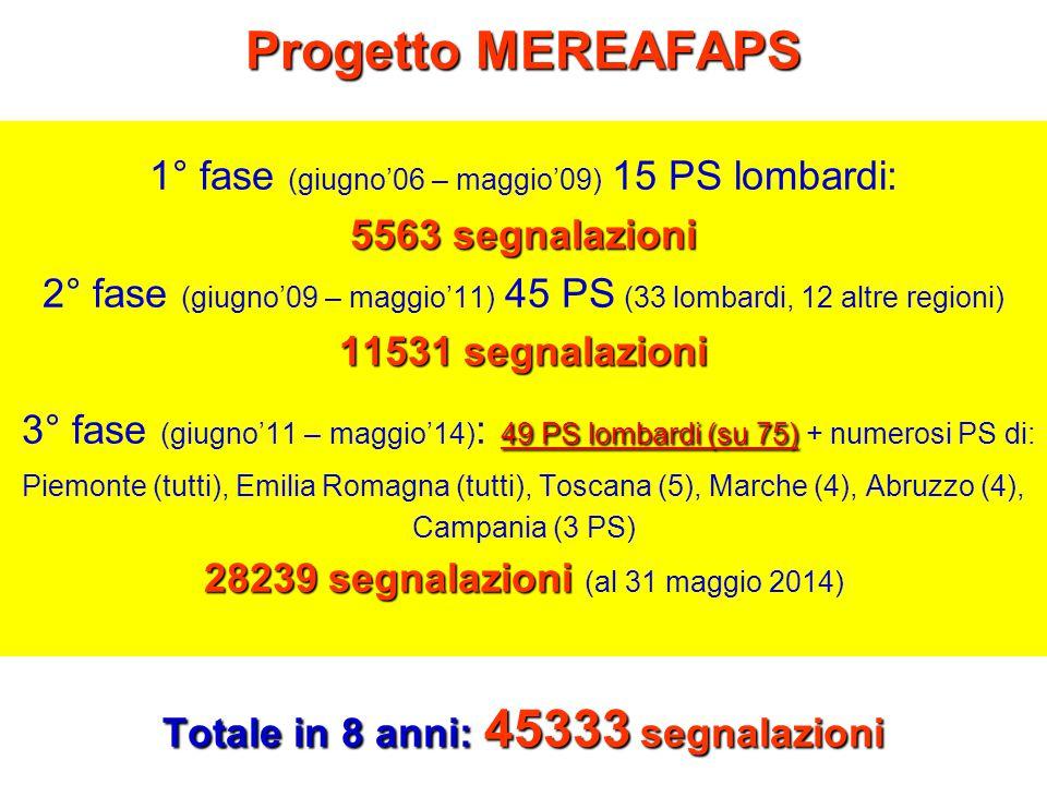 Progetto MEREAFAPS 1° fase (giugno'06 – maggio'09) 15 PS lombardi: 5563 segnalazioni 2° fase (giugno'09 – maggio'11) 45 PS (33 lombardi, 12 altre regioni) 11531 segnalazioni 3° fase (giugno'11 – maggio'14): 49 PS lombardi (su 75) + numerosi PS di: Piemonte (tutti), Emilia Romagna (tutti), Toscana (5), Marche (4), Abruzzo (4), Campania (3 PS) 28239 segnalazioni (al 31 maggio 2014) Totale in 8 anni: 45333 segnalazioni