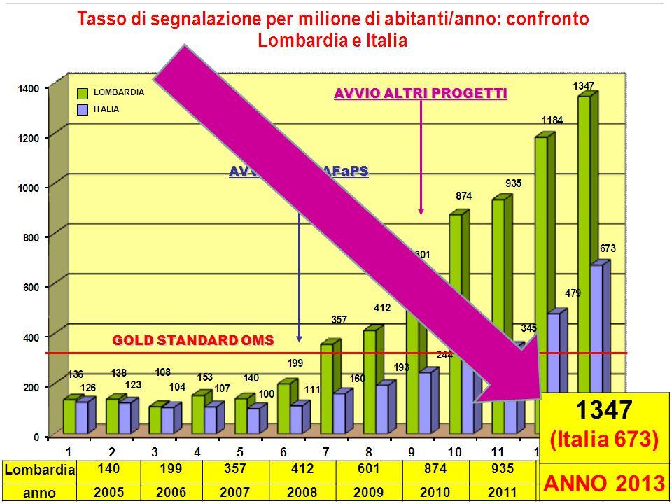 1347 (Italia 673) ANNO 2013 Lombardia anno AVVIO ALTRI PROGETTI