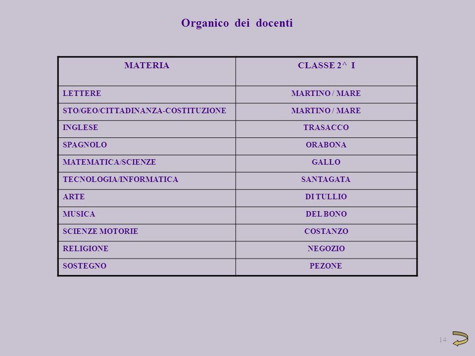 Organico dei docenti MATERIA CLASSE 2^ I LETTERE MARTINO / MARE