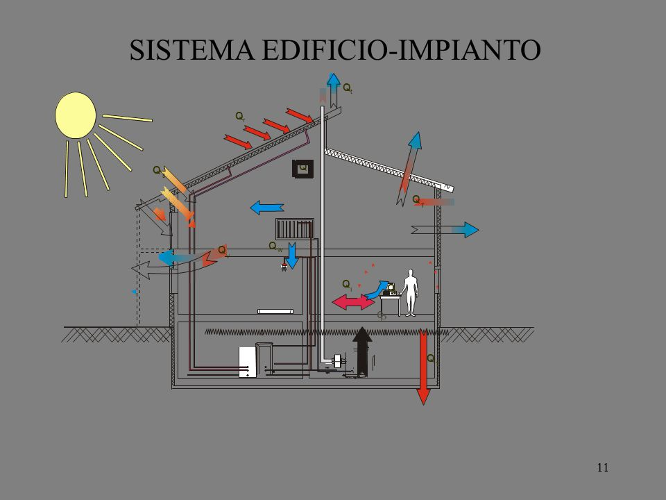 SISTEMA EDIFICIO-IMPIANTO