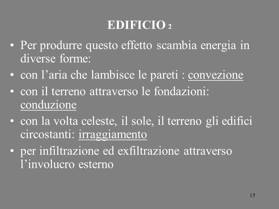 EDIFICIO 2 Per produrre questo effetto scambia energia in diverse forme: con l'aria che lambisce le pareti : convezione.
