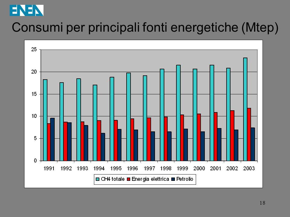 Consumi per principali fonti energetiche (Mtep)