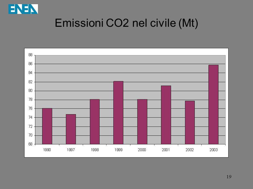 Emissioni CO2 nel civile (Mt)