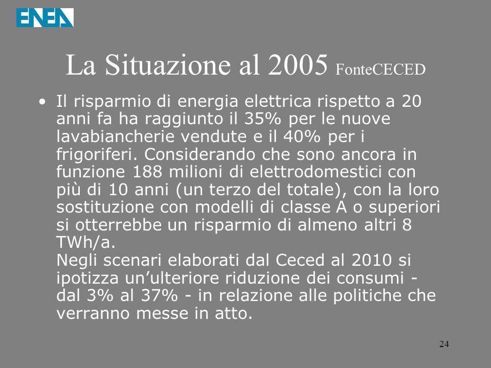 La Situazione al 2005 FonteCECED