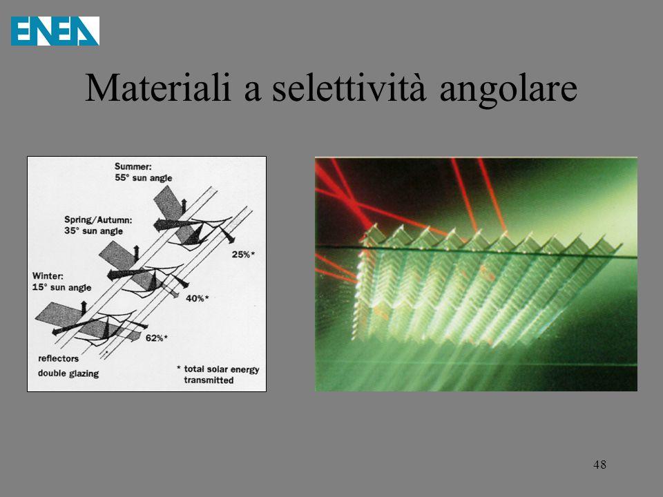 Materiali a selettività angolare