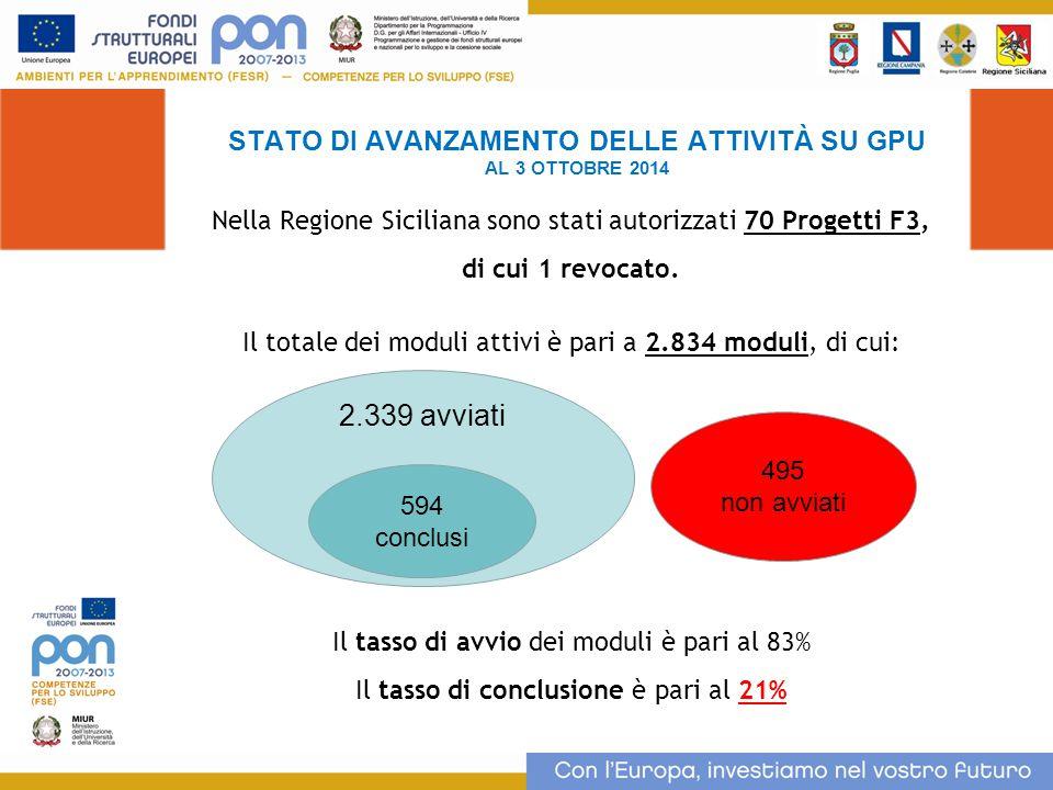 STATO DI AVANZAMENTO DELLE ATTIVITÀ SU GPU AL 3 OTTOBRE 2014