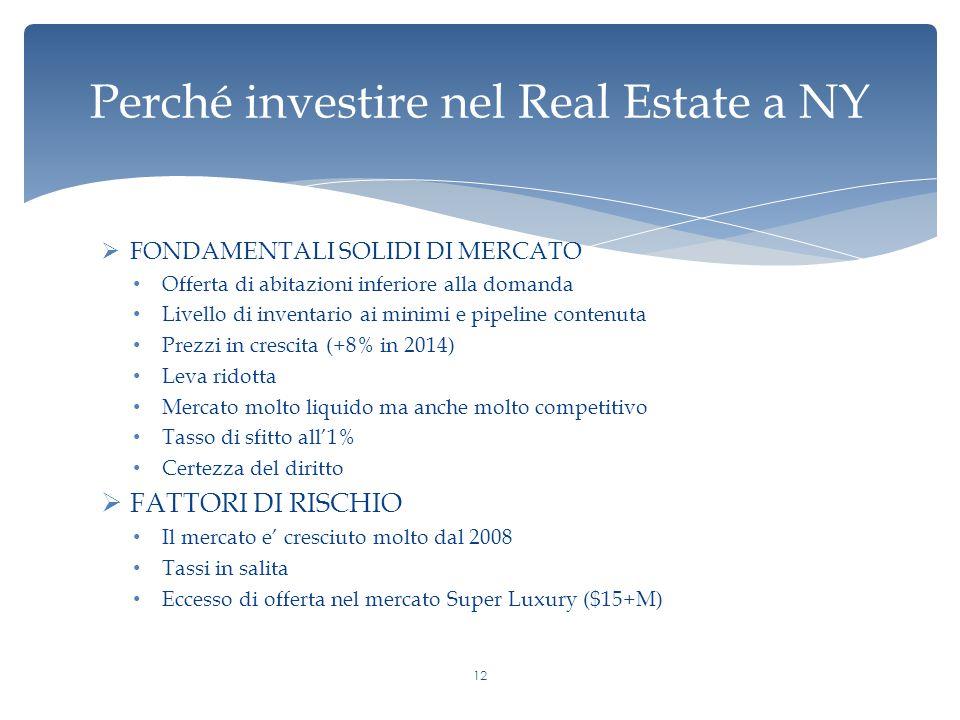 Perché investire nel Real Estate a NY