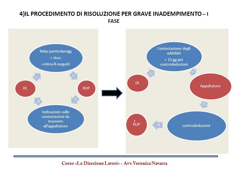 4)IL PROCEDIMENTO DI RISOLUZIONE PER GRAVE INADEMPIMENTO – I FASE