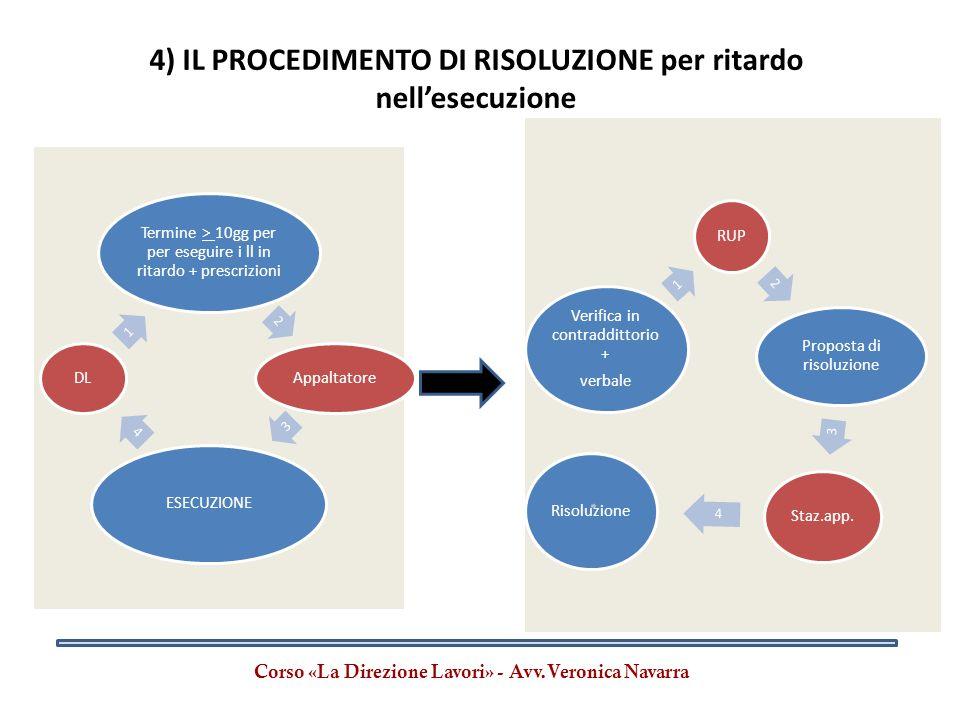 4) IL PROCEDIMENTO DI RISOLUZIONE per ritardo nell'esecuzione
