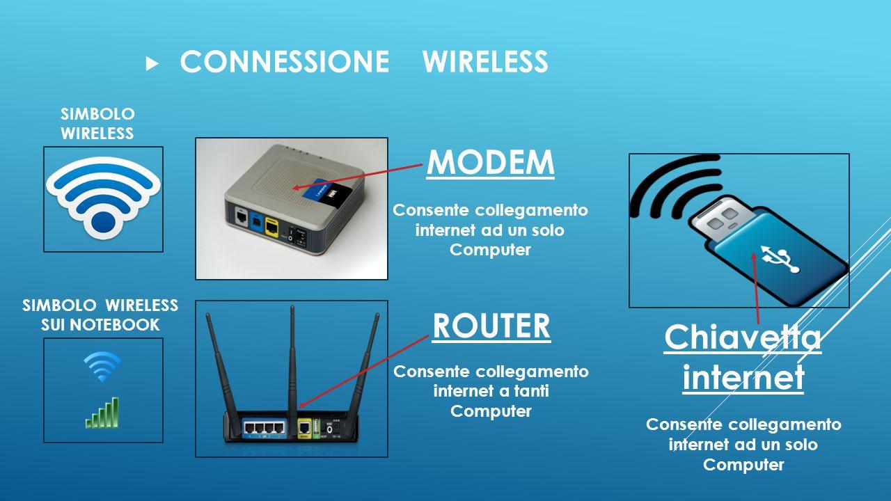 MODEM ROUTER Chiavetta internet