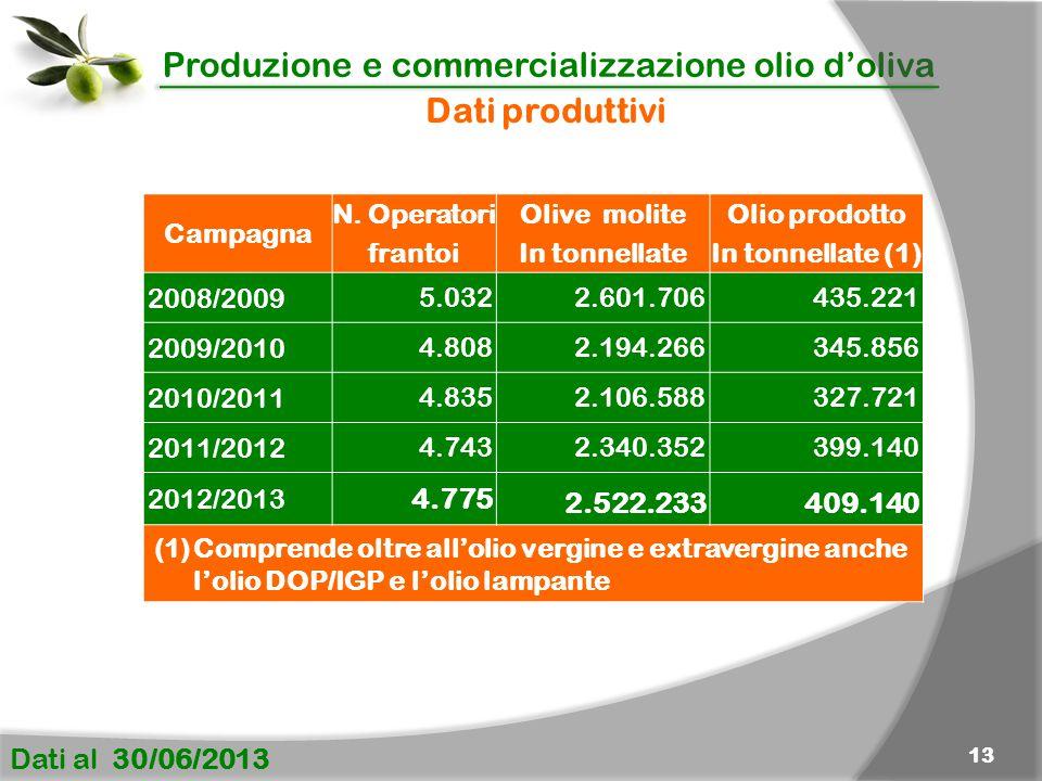 Dati produttivi 4.775 2.522.233 409.140 Campagna N. Operatori frantoi