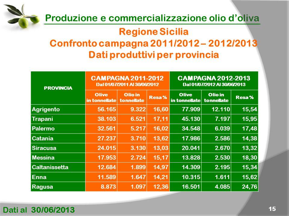 Confronto campagna 2011/2012 – 2012/2013 Dati produttivi per provincia