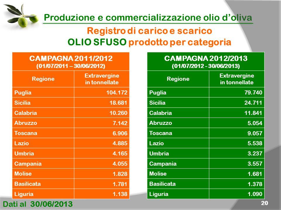 Registro di carico e scarico OLIO SFUSO prodotto per categoria