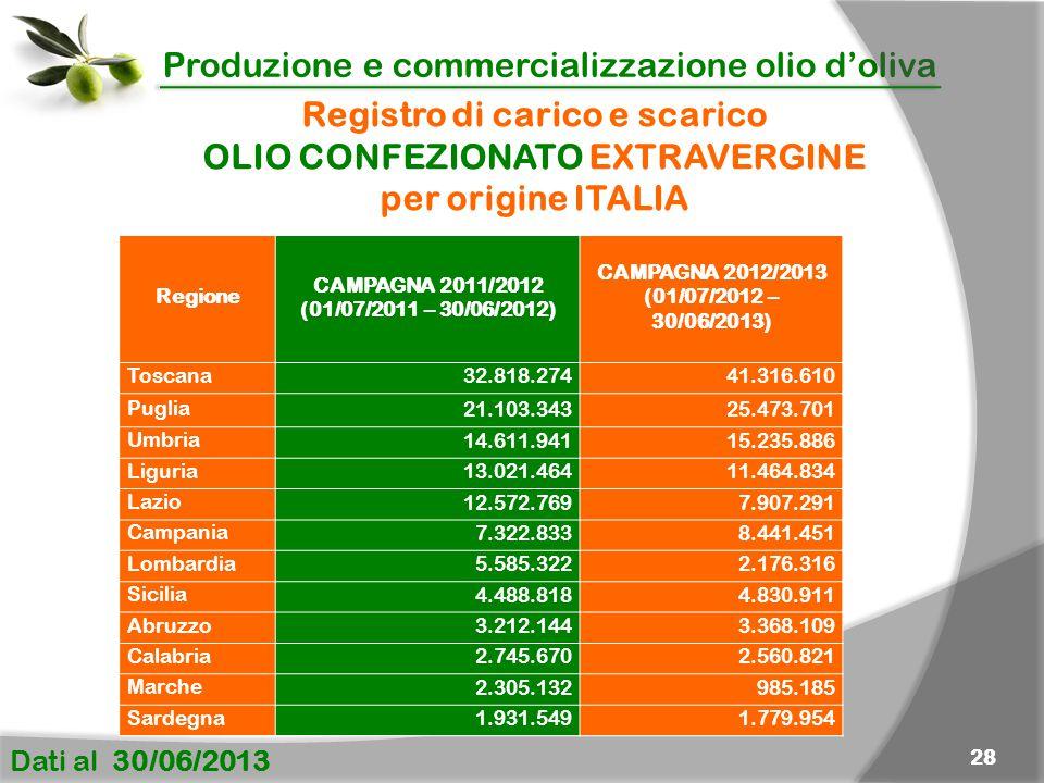 Registro di carico e scarico OLIO CONFEZIONATO EXTRAVERGINE