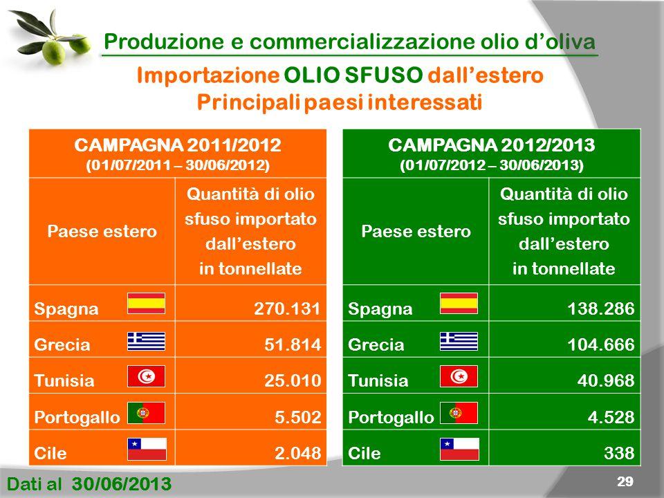 Importazione OLIO SFUSO dall'estero Principali paesi interessati