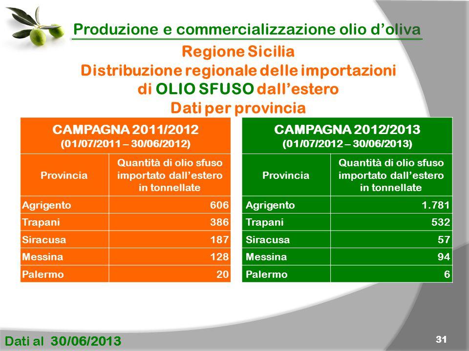 Distribuzione regionale delle importazioni di OLIO SFUSO dall'estero