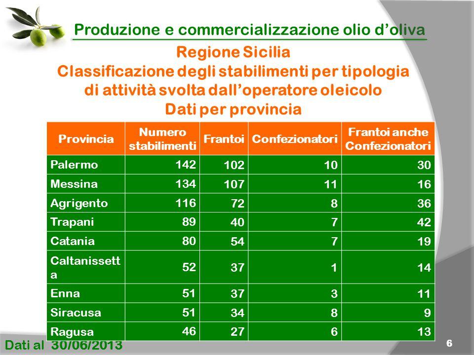 Classificazione degli stabilimenti per tipologia