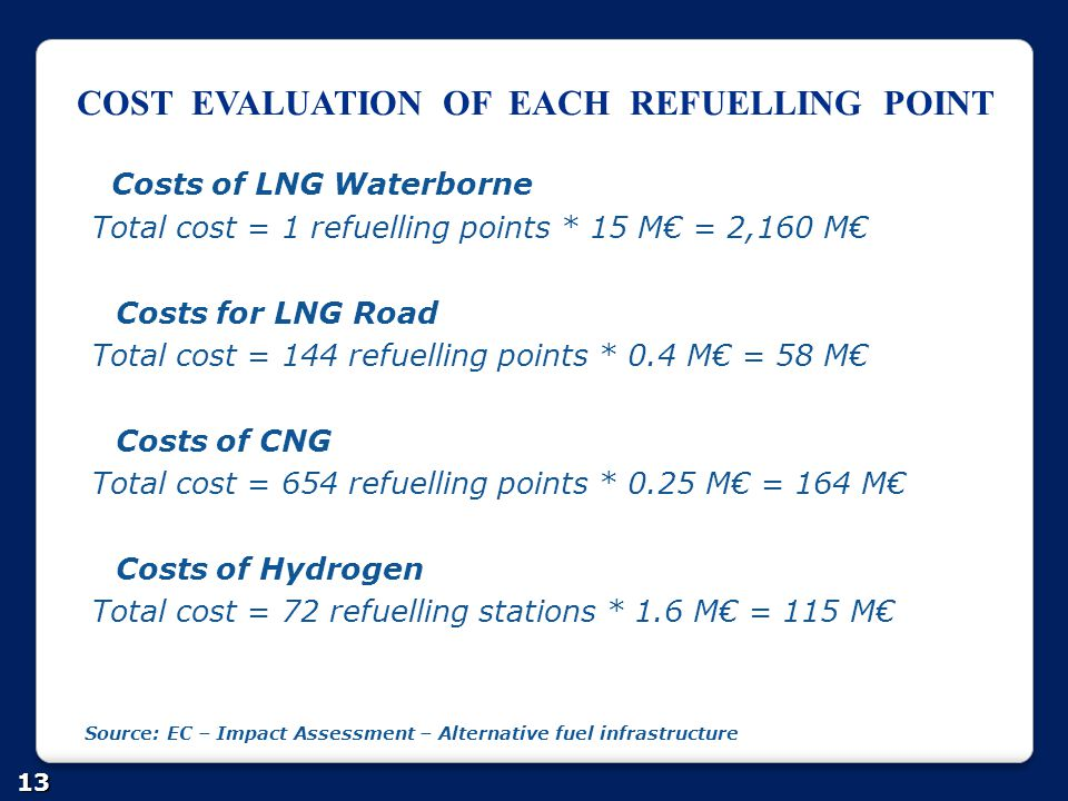 COST EVALUATION OF EACH REFUELLING POINT
