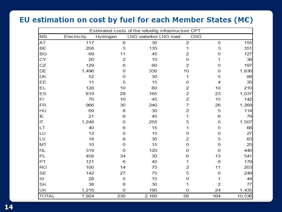 EU estimation on cost by fuel for each Member States (M€)