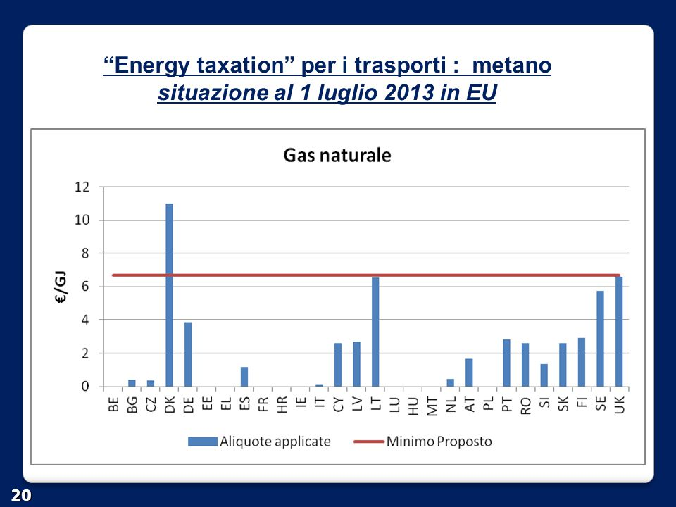 Energy taxation per i trasporti : metano