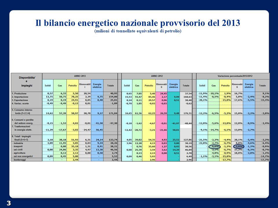 Il bilancio energetico nazionale provvisorio del 2013