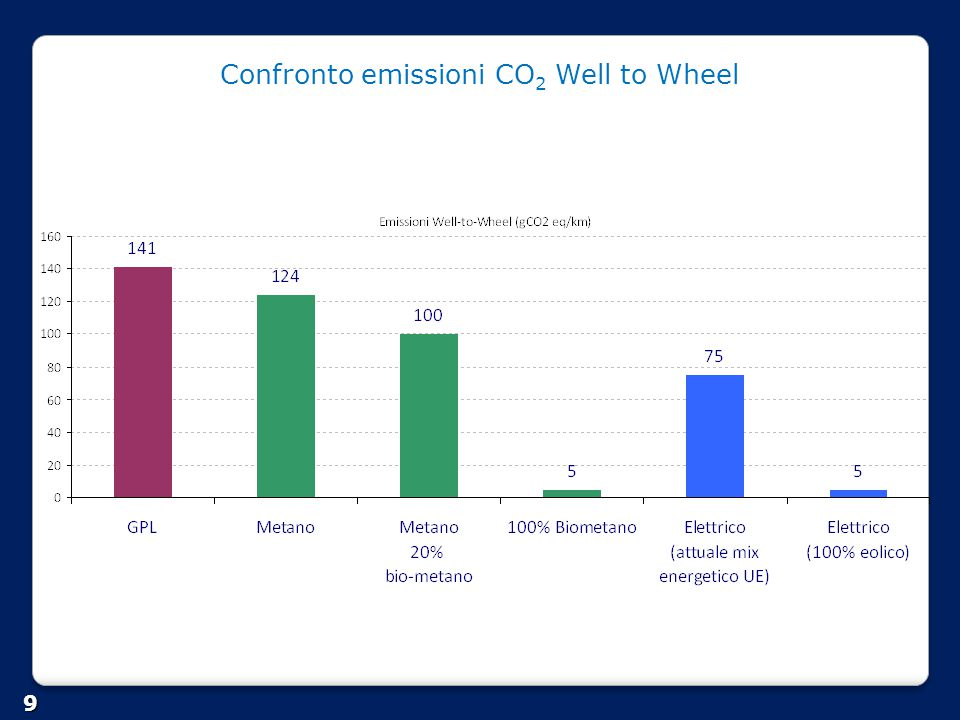 Confronto emissioni CO2 Well to Wheel