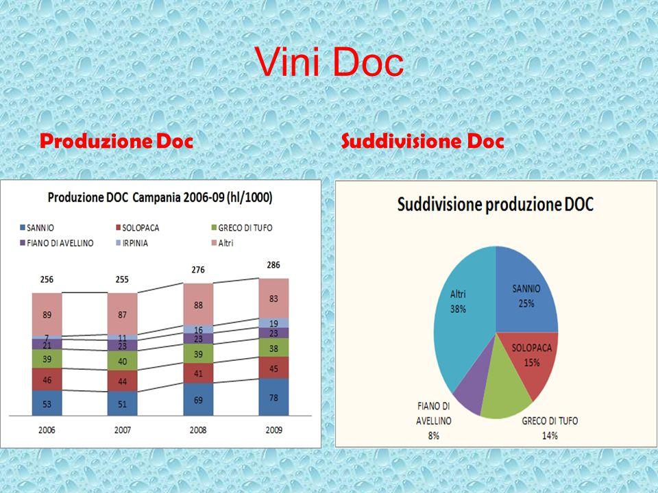 Vini Doc Produzione Doc Suddivisione Doc