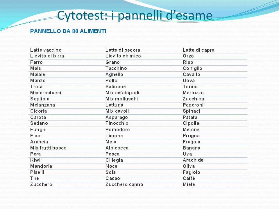 Cytotest: i pannelli d'esame