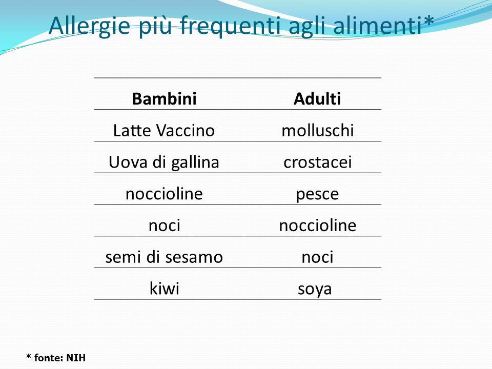 Allergie più frequenti agli alimenti*