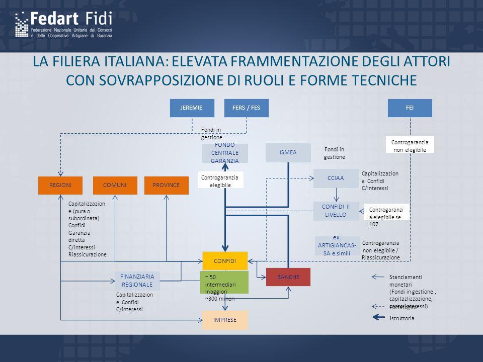 LA FILIERA ITALIANA: ELEVATA FRAMMENTAZIONE DEGLI ATTORI
