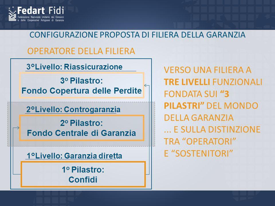 Fondo Copertura delle Perdite Fondo Centrale di Garanzia