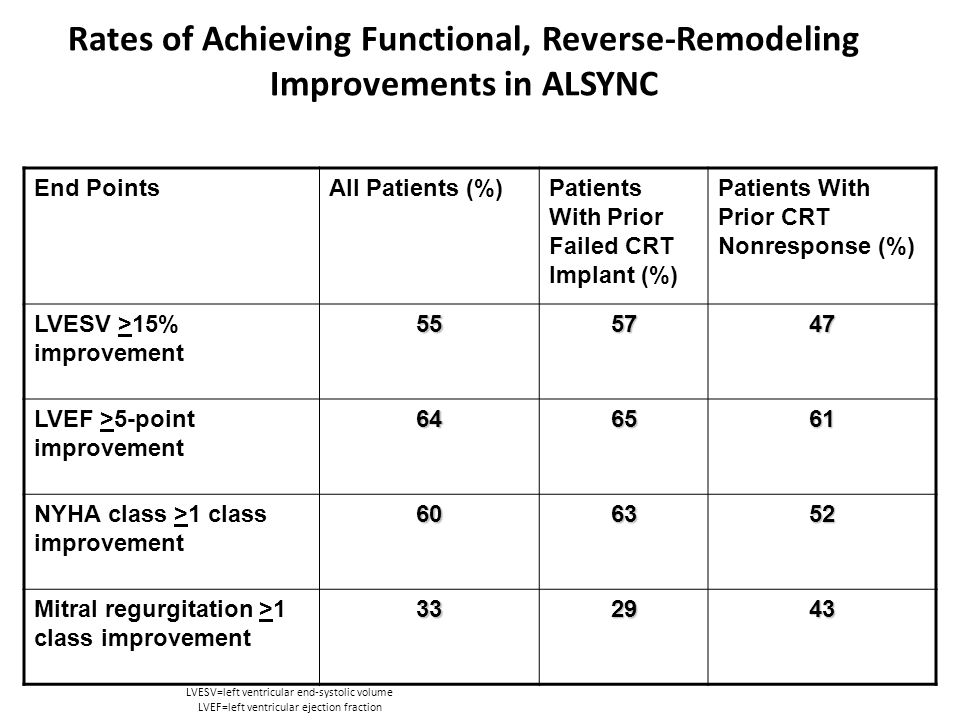 Rates of Achieving Functional, Reverse-Remodeling Improvements in ALSYNC