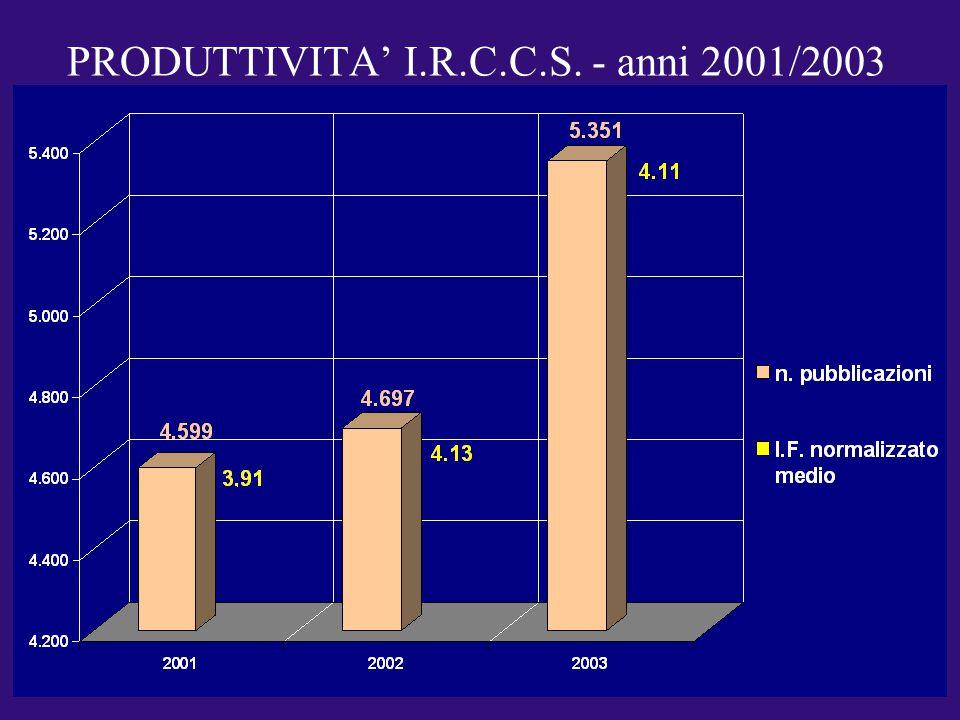 PRODUTTIVITA' I.R.C.C.S. - anni 2001/2003