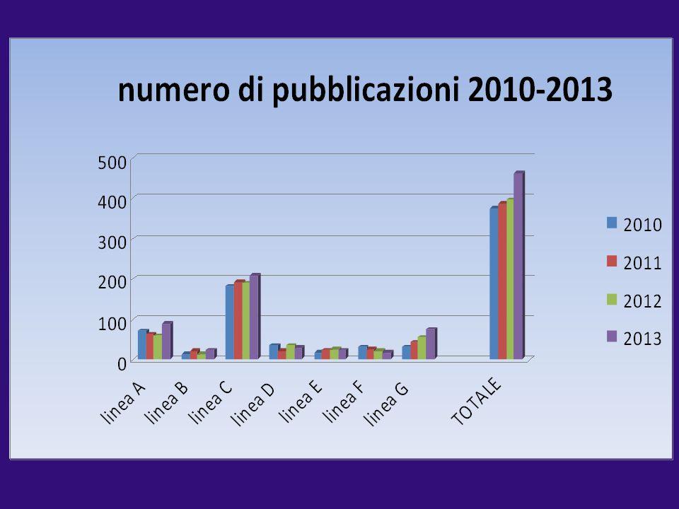 2010 2011 2012 2013 linea A 69 61 57 88. linea B 12 21 13 23. linea C 180 191 189 206.