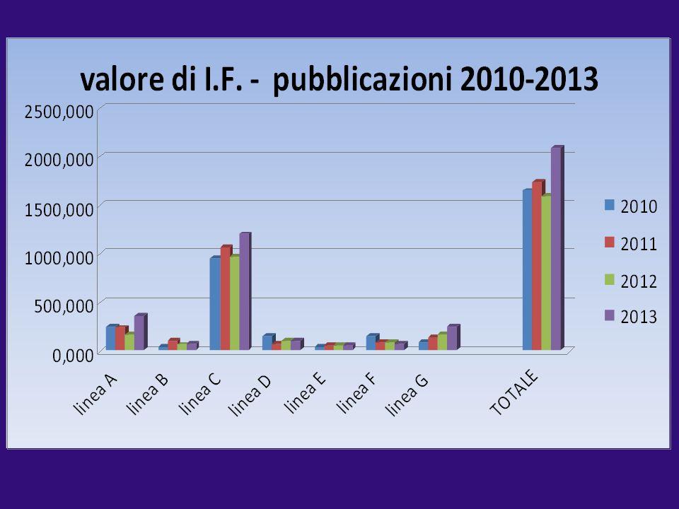 2010 2011 2012 2013 linea A 247,639 234,783 168,863 358,790. linea B 35,278 95,115 60,464 61,760.