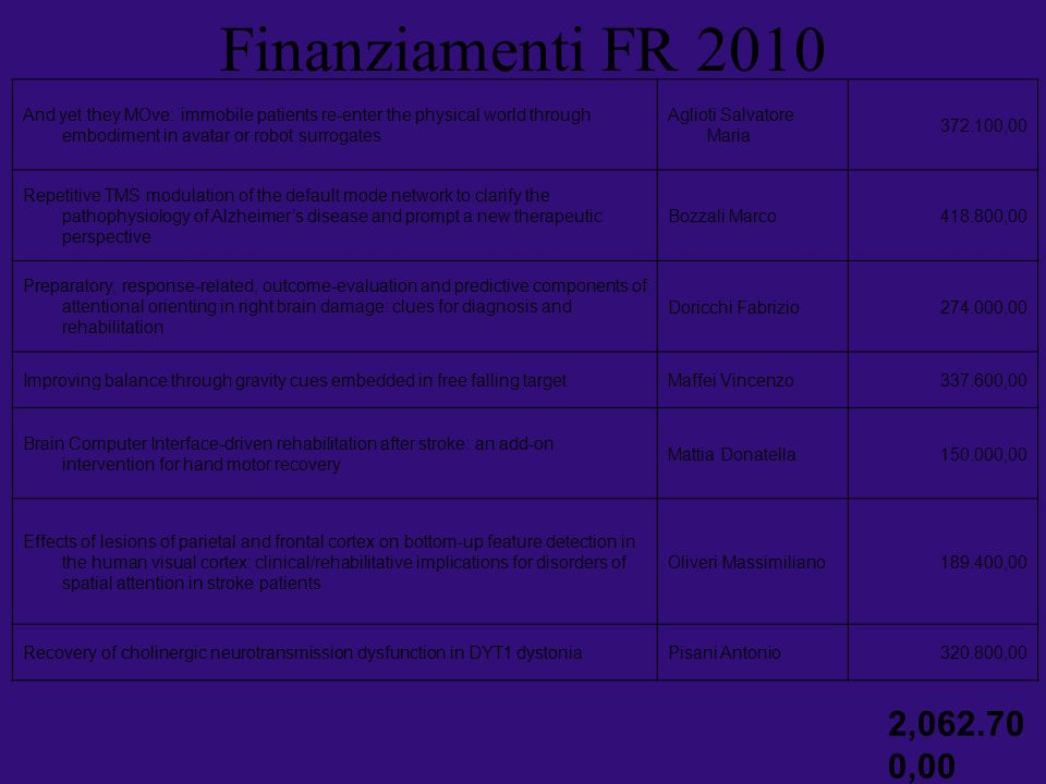 Finanziamenti FR 2010 And yet they MOve: immobile patients re-enter the physical world through embodiment in avatar or robot surrogates.