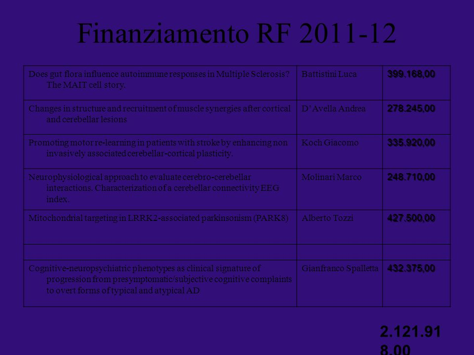 Finanziamento RF 2011-12 Does gut flora influence autoimmune responses in Multiple Sclerosis The MAIT cell story.