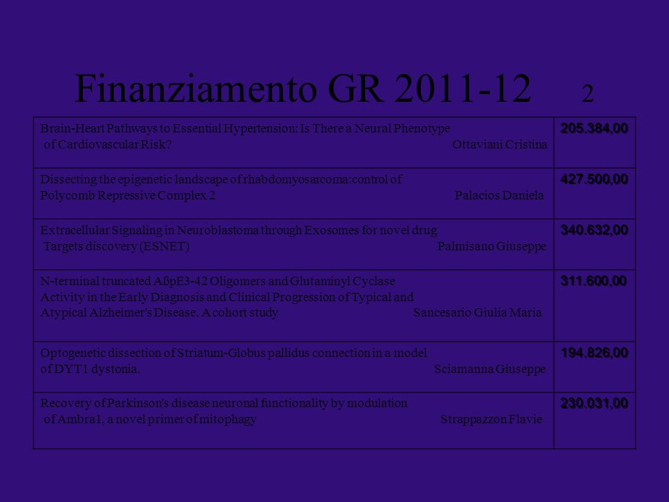 Finanziamento GR 2011-12 2 Brain-Heart Pathways to Essential Hypertension: Is There a Neural Phenotype.
