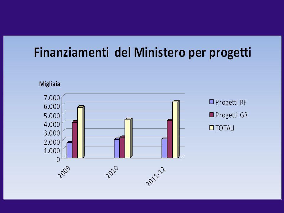 2009 2010 2011-12 TOTALI Progetti RF 1.681.964,00 2.062.700,00 2.121.918,00 5.866.582.00.