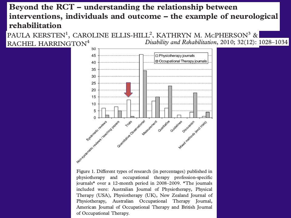 In ambito di ricerca in riabilitazione neurologica nel corso del 2008 solo 15% degli studi pubblicati era rappresentato da studi controllati di efficacia, mentre la stragrande maggioranza degli studi si caratterizzava come osservazionale e quindi con un disegno debole per dimostrare in modo convincente l'efficacia