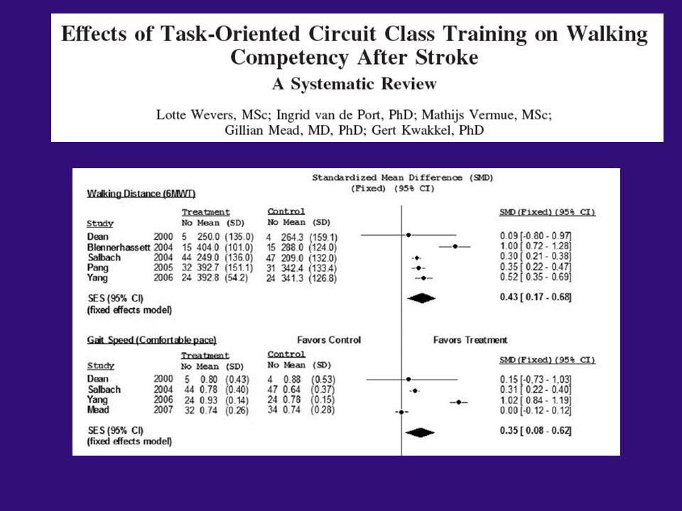 In questa review sistematica il training di grupp Task oriented è risultato efficace nel migliorare la performance deambulatoria di pazienti con stroke.