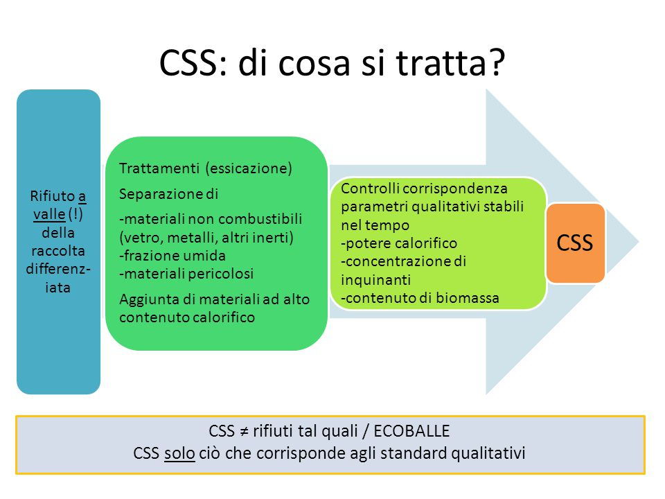 CSS: di cosa si tratta CSS CSS ≠ rifiuti tal quali / ECOBALLE