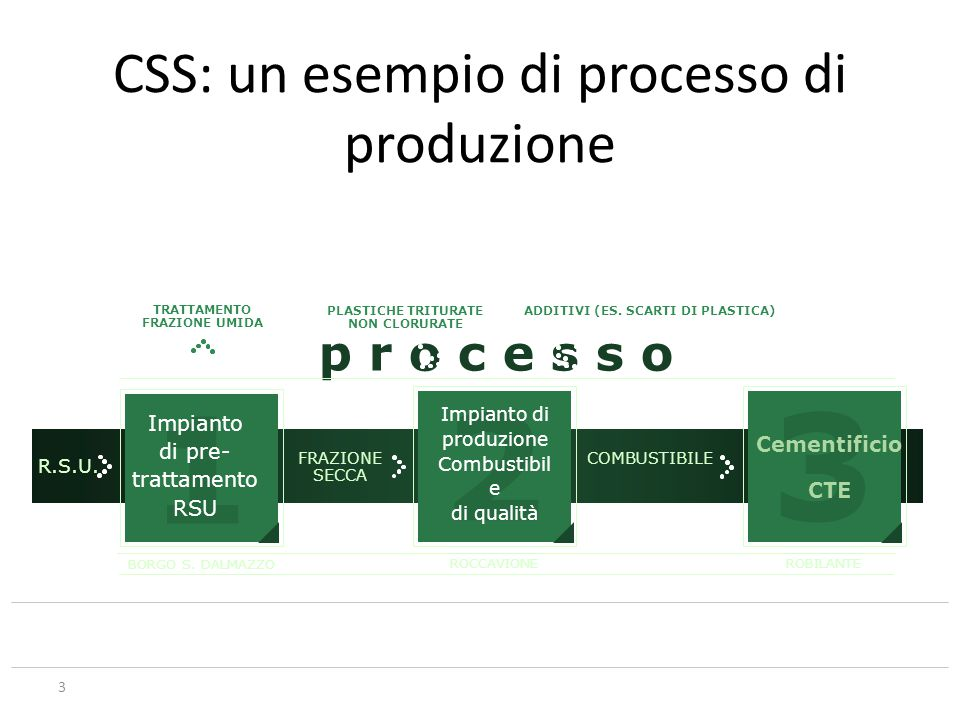 CSS: un esempio di processo di produzione