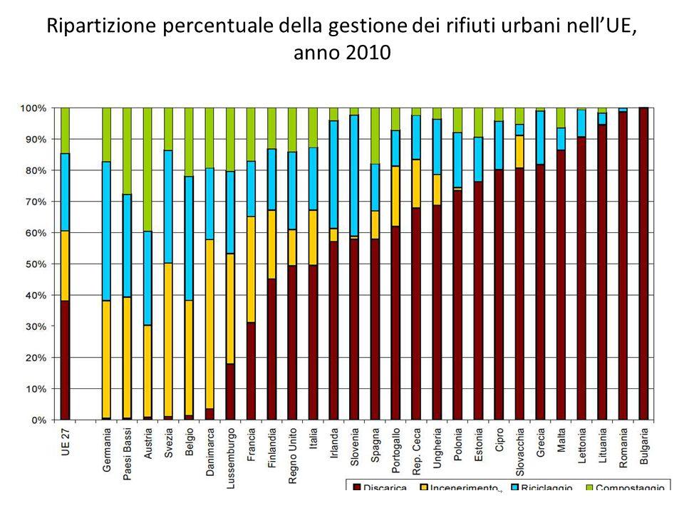 Ripartizione percentuale della gestione dei rifiuti urbani nell'UE, anno 2010