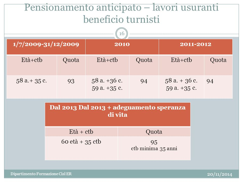 Pensionamento anticipato – lavori usuranti beneficio turnisti