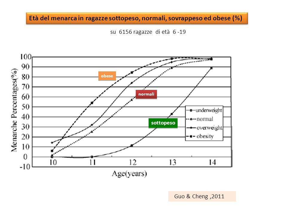 Età del menarca in ragazze sottopeso, normali, sovrappeso ed obese (%)